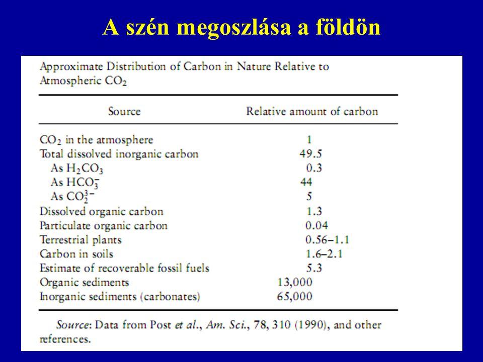 A szén megoszlása a földön