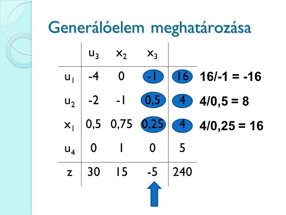Generálóelem meghatározása 16/-1 = -16 4/0,5 = 8 4/0,25 = 16 u3u3 x2x2 x3x3 u1u1 -4016 u2u2 -20,54 x1x1 0,750,254 u4u4 0105 z3015-5240