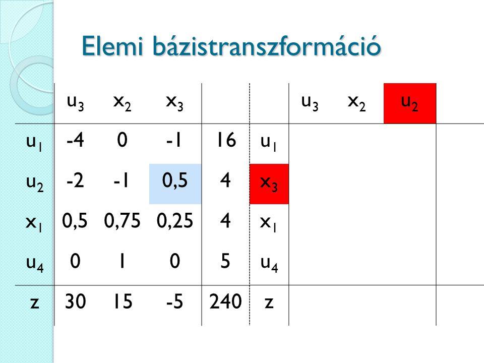 Elemi bázistranszformáció u3u3 x2x2 x3x3 u1u1 -4016 u2u2 -20,54 x1x1 0,750,254 u4u4 0105 z3015-5240 u3u3 x2x2 u2u2 u1u1 x3x3 x1x1 u4u4 z