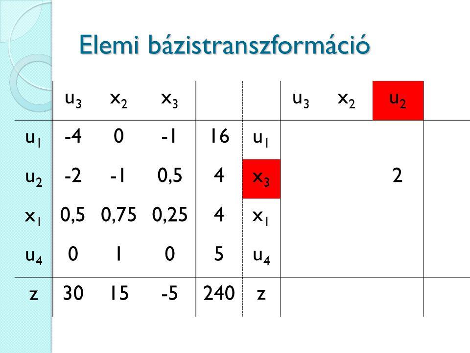 Elemi bázistranszformáció u3u3 x2x2 x3x3 u1u1 -4016 u2u2 -20,54 x1x1 0,750,254 u4u4 0105 z3015-5240 u3u3 x2x2 u2u2 u1u1 x3x3 2 x1x1 u4u4 z