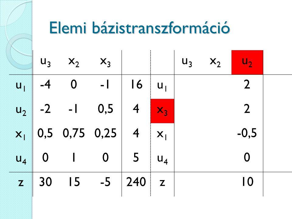 Elemi bázistranszformáció u3u3 x2x2 x3x3 u1u1 -4016 u2u2 -20,54 x1x1 0,750,254 u4u4 0105 z3015-5240 u3u3 x2x2 u2u2 u1u1 2 x3x3 2 x1x1 -0,5 u4u4 0 z10