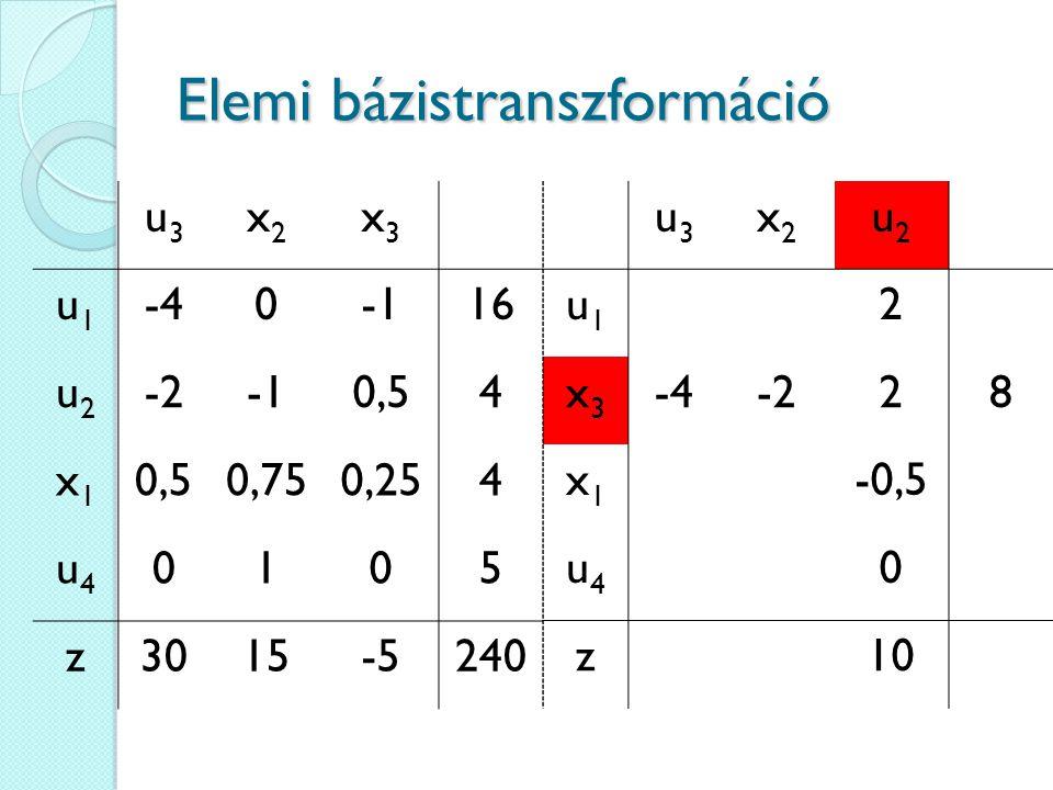 Elemi bázistranszformáció u3u3 x2x2 x3x3 u1u1 -4016 u2u2 -20,54 x1x1 0,750,254 u4u4 0105 z3015-5240 u3u3 x2x2 u2u2 u1u1 2 x3x3 -4-228 x1x1 -0,5 u4u4 0 z10