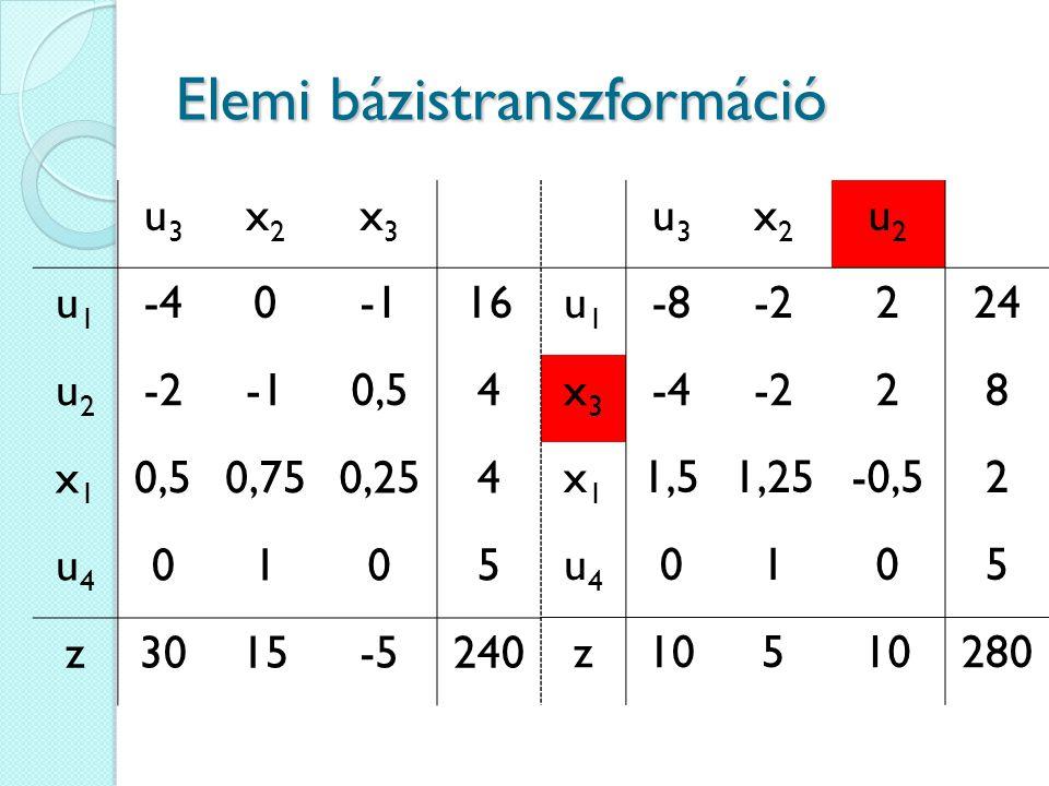 Elemi bázistranszformáció u3u3 x2x2 x3x3 u1u1 -4016 u2u2 -20,54 x1x1 0,750,254 u4u4 0105 z3015-5240 u3u3 x2x2 u2u2 u1u1 -8-2224 x3x3 -4-228 x1x1 1,51,25-0,52 u4u4 0105 z105 280