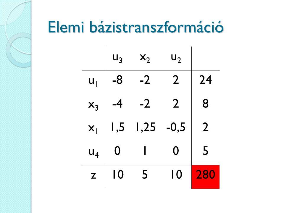 Elemi bázistranszformáció u3u3 x2x2 u2u2 u1u1 -8-2224 x3x3 -4-228 x1x1 1,51,25-0,52 u4u4 0105 z105 280