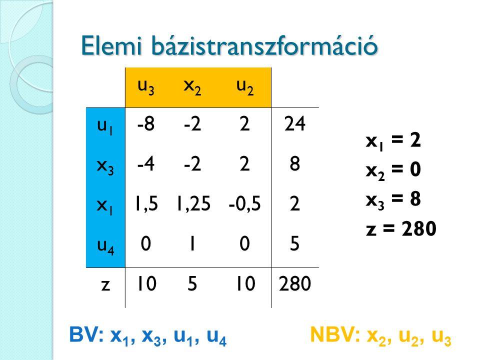 Elemi bázistranszformáció u3u3 x2x2 u2u2 u1u1 -8-2224 x3x3 -4-228 x1x1 1,51,25-0,52 u4u4 0105 z105 280 x 1 = 2 x 2 = 0 x 3 = 8 z = 280 BV: x 1, x 3, u 1, u 4 NBV: x 2, u 2, u 3