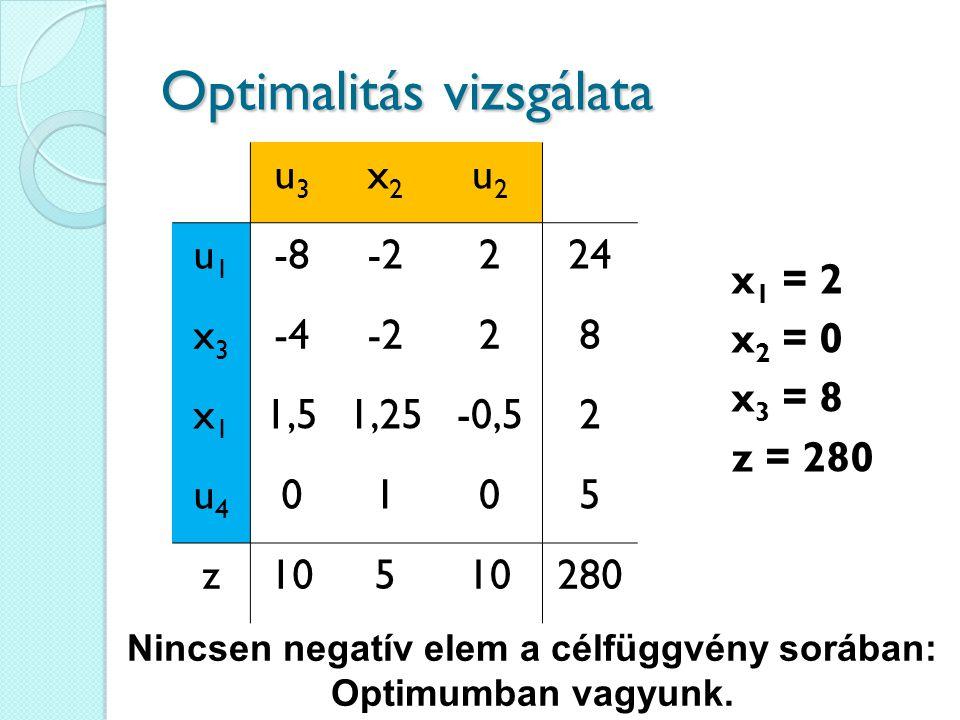 Optimalitás vizsgálata u3u3 x2x2 u2u2 u1u1 -8-2224 x3x3 -4-228 x1x1 1,51,25-0,52 u4u4 0105 z105 280 x 1 = 2 x 2 = 0 x 3 = 8 z = 280 Nincsen negatív el