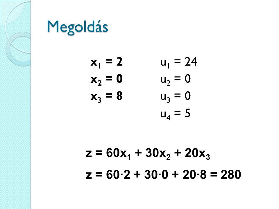 Megoldás u 1 = 24 u 2 = 0 u 3 = 0 u 4 = 5 x 1 = 2 x 2 = 0 x 3 = 8 z = 60∙2 + 30∙0 + 20∙8 = 280 z = 60x 1 + 30x 2 + 20x 3