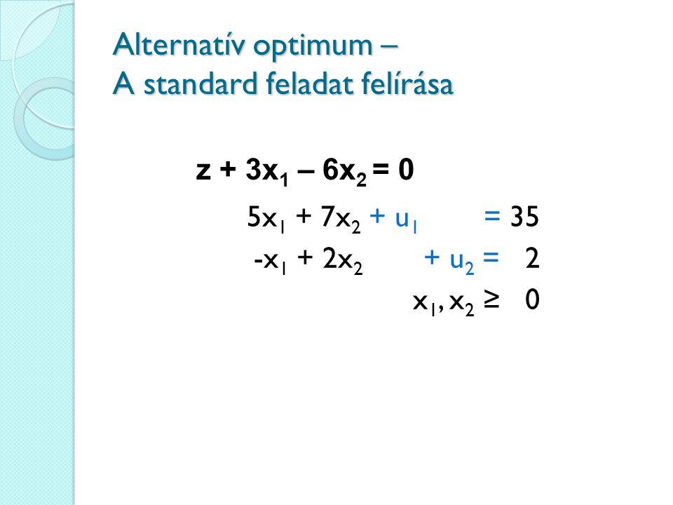 Alternatív optimum – A standard feladat felírása 5x 1 + 7x 2 + u 1 = 35 -x 1 + 2x 2 + u 2 = 2 x 1, x 2 ≥ 0 z + 3x 1 – 6x 2 = 0