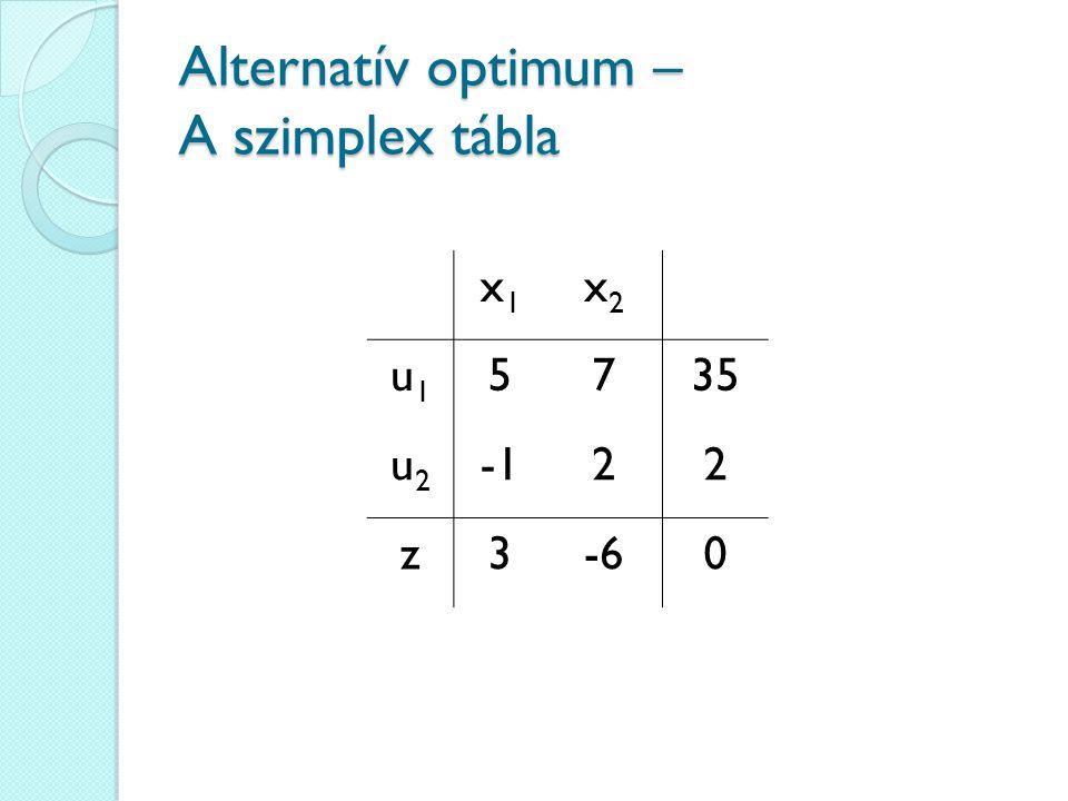 Alternatív optimum – A szimplex tábla x1x1 x2x2 u1u1 5735 u2u2 22 z3-60