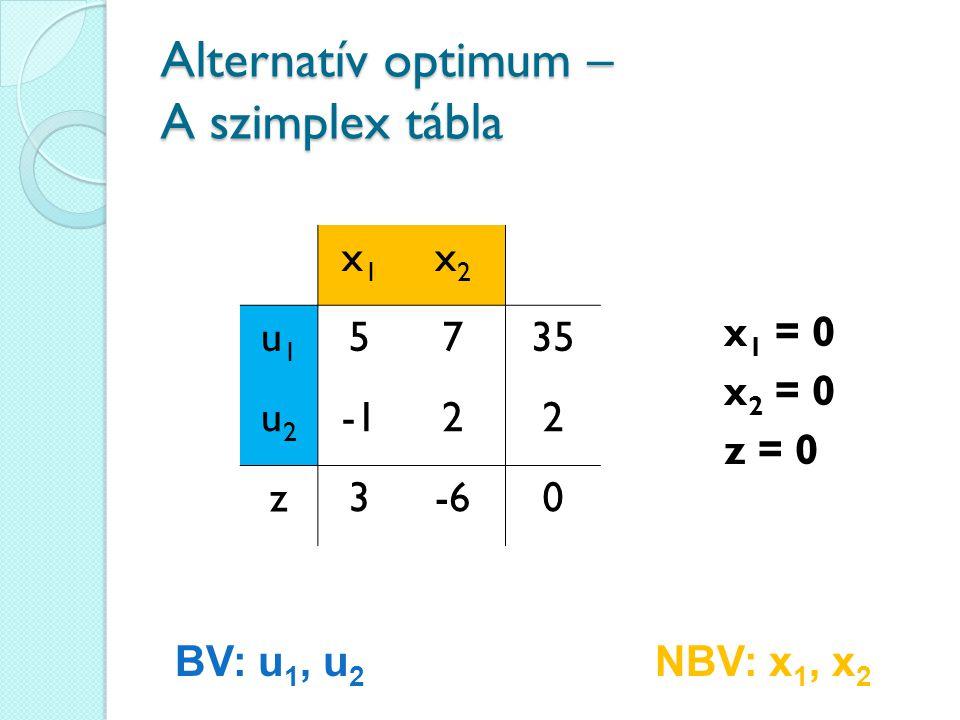 Alternatív optimum – A szimplex tábla x1x1 x2x2 u1u1 5735 u2u2 22 z3-60 BV: u 1, u 2 NBV: x 1, x 2 x 1 = 0 x 2 = 0 z = 0