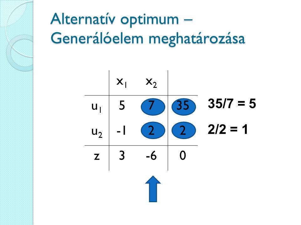 Alternatív optimum – Generálóelem meghatározása 35/7 = 5 2/2 = 1 x1x1 x2x2 u1u1 5735 u2u2 22 z3-60