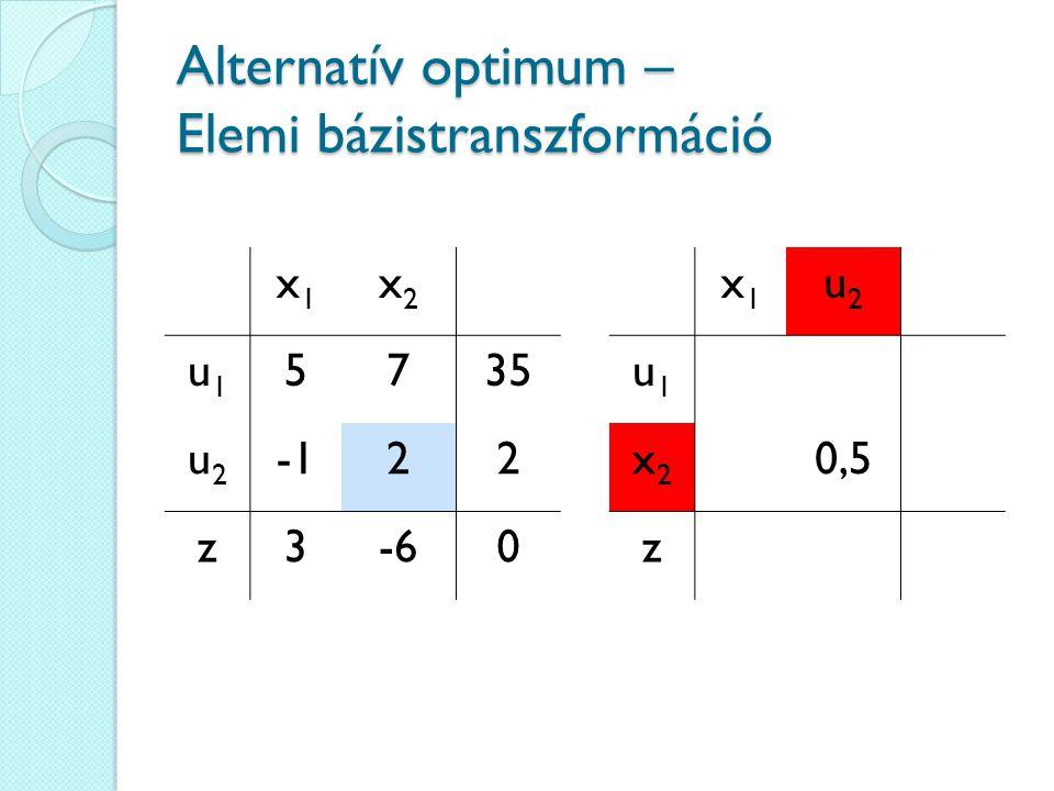 Alternatív optimum – Elemi bázistranszformáció x1x1 x2x2 u1u1 5735 u2u2 22 z3-60 x1x1 u2u2 u1u1 x2x2 0,5 z