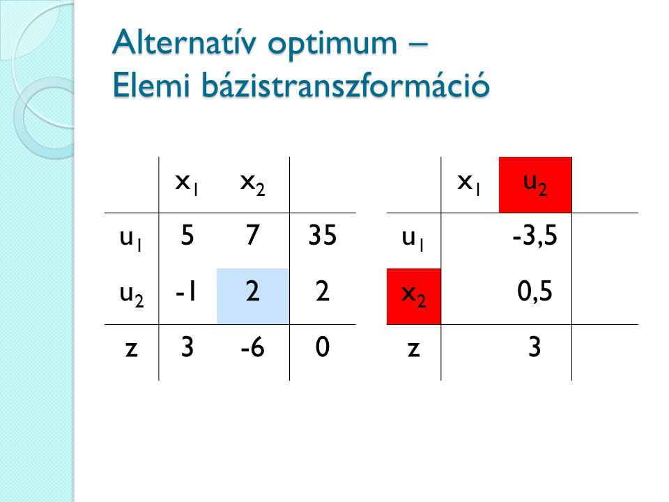Alternatív optimum – Elemi bázistranszformáció x1x1 x2x2 u1u1 5735 u2u2 22 z3-60 x1x1 u2u2 u1u1 -3,5 x2x2 0,5 z3