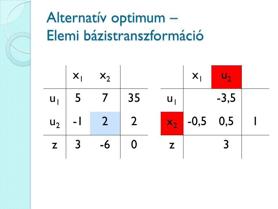 Alternatív optimum – Elemi bázistranszformáció x1x1 x2x2 u1u1 5735 u2u2 22 z3-60 x1x1 u2u2 u1u1 -3,5 x2x2 -0,50,51 z3