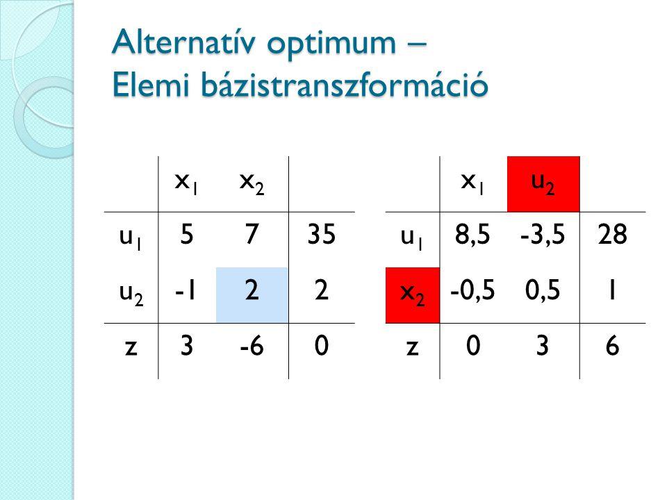 Alternatív optimum – Elemi bázistranszformáció x1x1 x2x2 u1u1 5735 u2u2 22 z3-60 x1x1 u2u2 u1u1 8,5-3,528 x2x2 -0,50,51 z036
