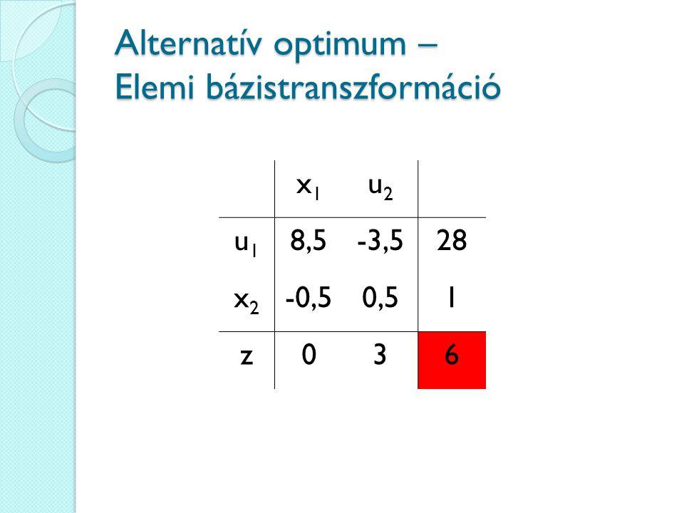 Alternatív optimum – Elemi bázistranszformáció x1x1 u2u2 u1u1 8,5-3,528 x2x2 -0,50,51 z036