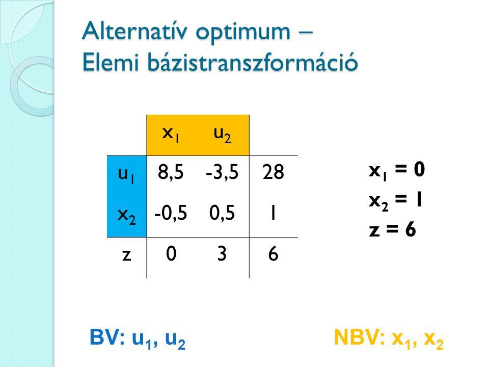 Alternatív optimum – Elemi bázistranszformáció x1x1 u2u2 u1u1 8,5-3,528 x2x2 -0,50,51 z036 BV: u 1, u 2 NBV: x 1, x 2 x 1 = 0 x 2 = 1 z = 6