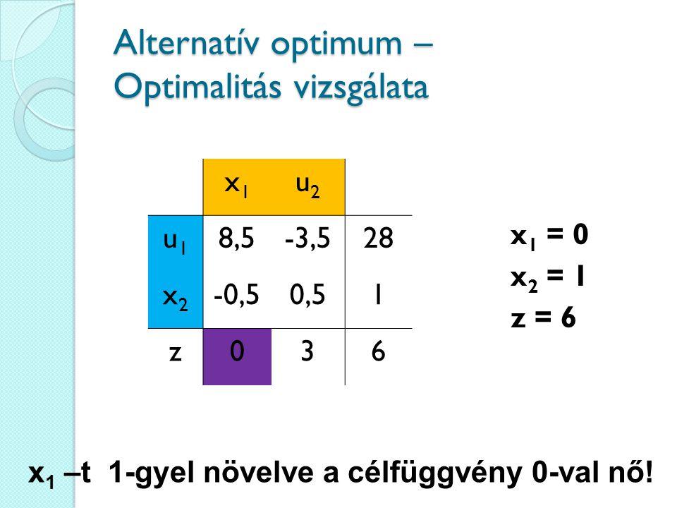Alternatív optimum – Optimalitás vizsgálata x1x1 u2u2 u1u1 8,5-3,528 x2x2 -0,50,51 z036 x 1 –t 1-gyel növelve a célfüggvény 0-val nő! x 1 = 0 x 2 = 1