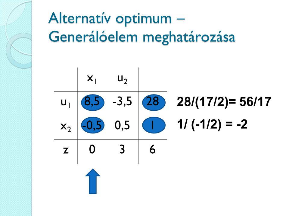 Alternatív optimum – Generálóelem meghatározása 28/(17/2)= 56/17 1/ (-1/2) = -2 x1x1 u2u2 u1u1 8,5-3,528 x2x2 -0,50,51 z036