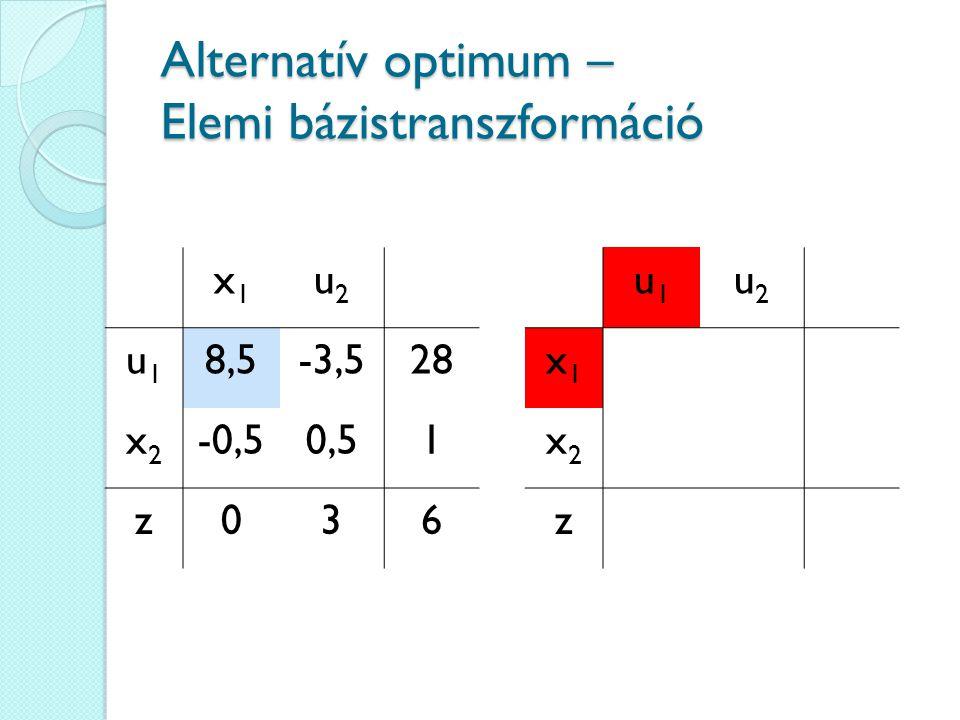 Alternatív optimum – Elemi bázistranszformáció x1x1 u2u2 u1u1 8,5-3,528 x2x2 -0,50,51 z036 u1u1 u2u2 x1x1 x2x2 z
