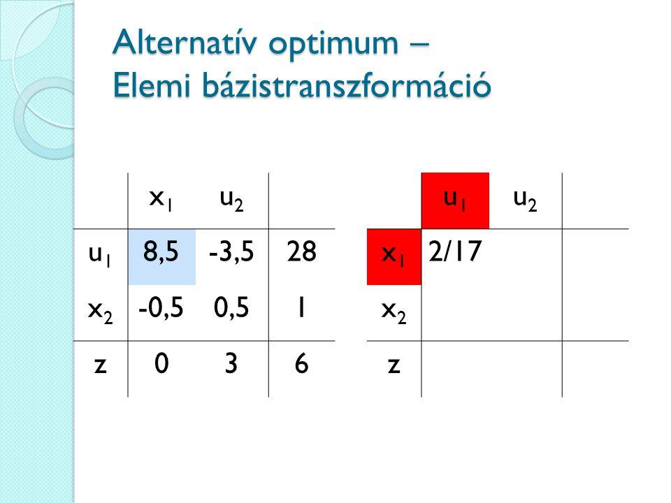 Alternatív optimum – Elemi bázistranszformáció x1x1 u2u2 u1u1 8,5-3,528 x2x2 -0,50,51 z036 u1u1 u2u2 x1x1 2/17 x2x2 z