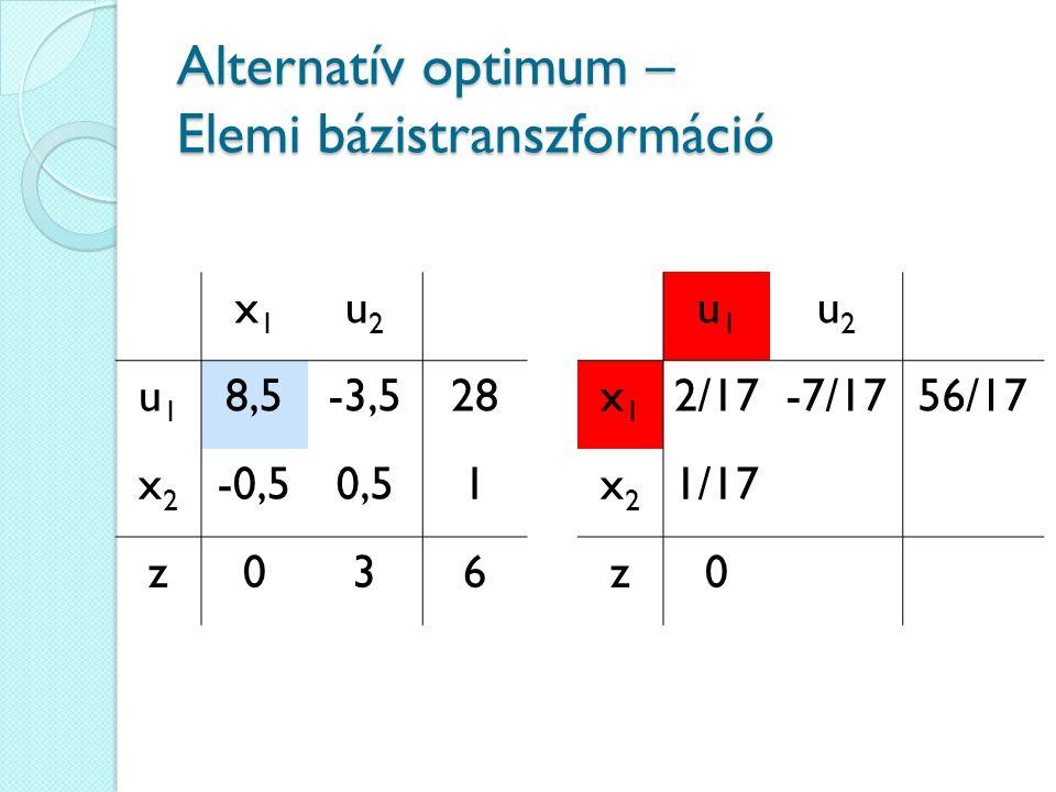 Alternatív optimum – Elemi bázistranszformáció x1x1 u2u2 u1u1 8,5-3,528 x2x2 -0,50,51 z036 u1u1 u2u2 x1x1 2/17-7/1756/17 x2x2 1/17 z0