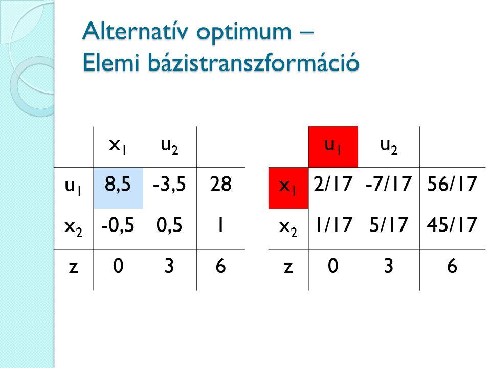 Alternatív optimum – Elemi bázistranszformáció x1x1 u2u2 u1u1 8,5-3,528 x2x2 -0,50,51 z036 u1u1 u2u2 x1x1 2/17-7/1756/17 x2x2 1/175/1745/17 z036