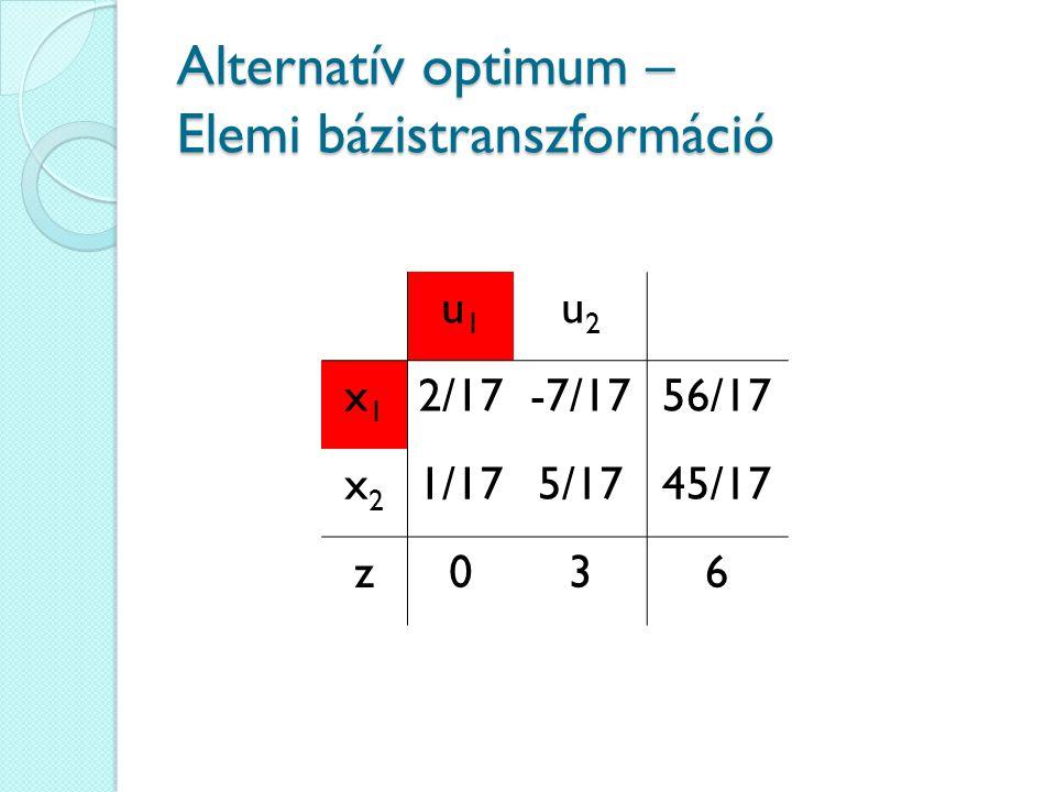 Alternatív optimum – Elemi bázistranszformáció u1u1 u2u2 x1x1 2/17-7/1756/17 x2x2 1/175/1745/17 z036