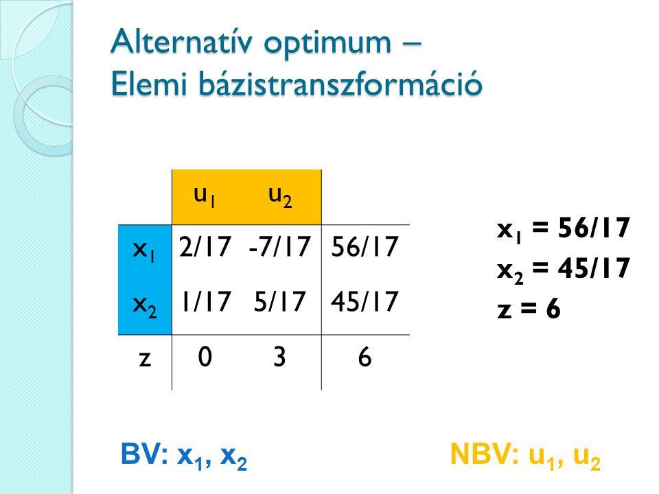 Alternatív optimum – Elemi bázistranszformáció u1u1 u2u2 x1x1 2/17-7/1756/17 x2x2 1/175/1745/17 z036 x 1 = 56/17 x 2 = 45/17 z = 6 BV: x 1, x 2 NBV: u 1, u 2