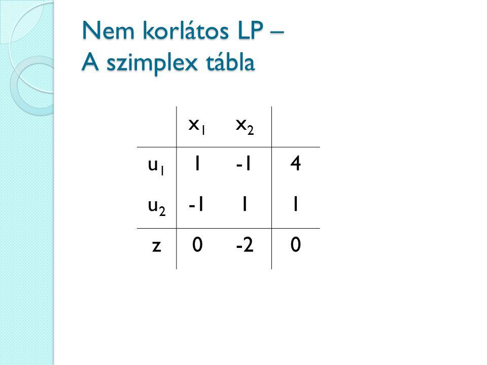 Nem korlátos LP – A szimplex tábla x1x1 x2x2 u1u1 14 u2u2 11 z0-20