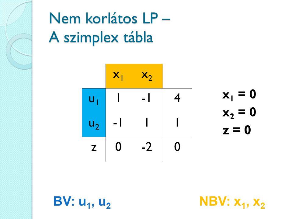 Nem korlátos LP – A szimplex tábla x1x1 x2x2 u1u1 14 u2u2 11 z0-20 x 1 = 0 x 2 = 0 z = 0 BV: u 1, u 2 NBV: x 1, x 2