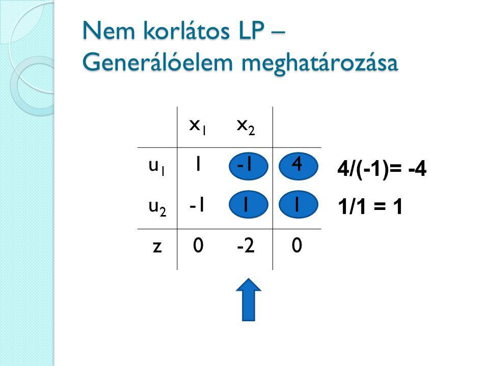 Nem korlátos LP – Generálóelem meghatározása 4/(-1)= -4 1/1 = 1 x1x1 x2x2 u1u1 14 u2u2 11 z0-20