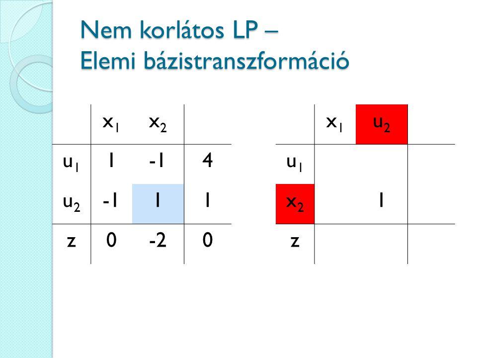 Nem korlátos LP – Elemi bázistranszformáció x1x1 x2x2 u1u1 14 u2u2 11 z0-20 x1x1 u2u2 u1u1 x2x2 1 z