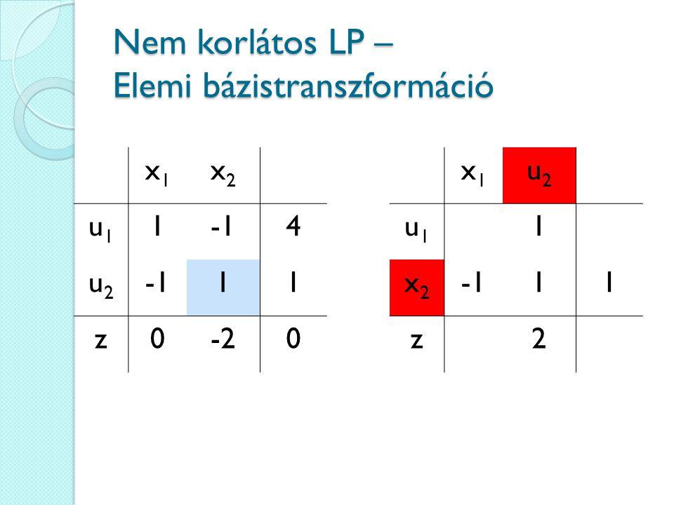 Nem korlátos LP – Elemi bázistranszformáció x1x1 x2x2 u1u1 14 u2u2 11 z0-20 x1x1 u2u2 u1u1 1 x2x2 11 z2