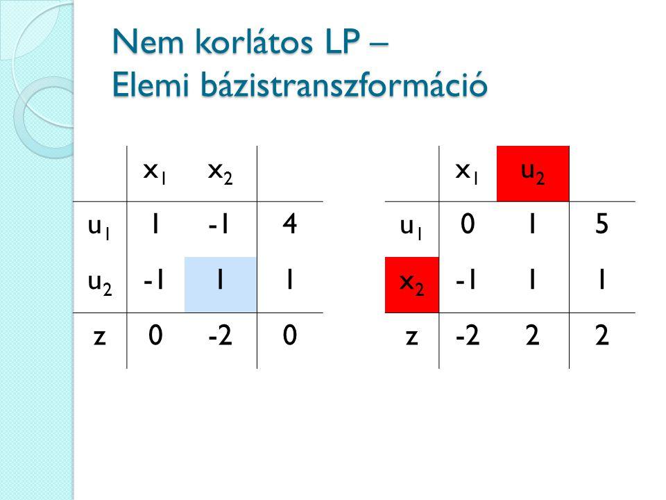 Nem korlátos LP – Elemi bázistranszformáció x1x1 x2x2 u1u1 14 u2u2 11 z0-20 x1x1 u2u2 u1u1 015 x2x2 11 z-222