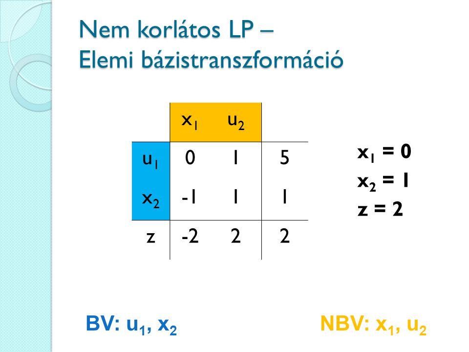 Nem korlátos LP – Elemi bázistranszformáció x1x1 u2u2 u1u1 015 x2x2 11 z-222 x 1 = 0 x 2 = 1 z = 2 BV: u 1, x 2 NBV: x 1, u 2