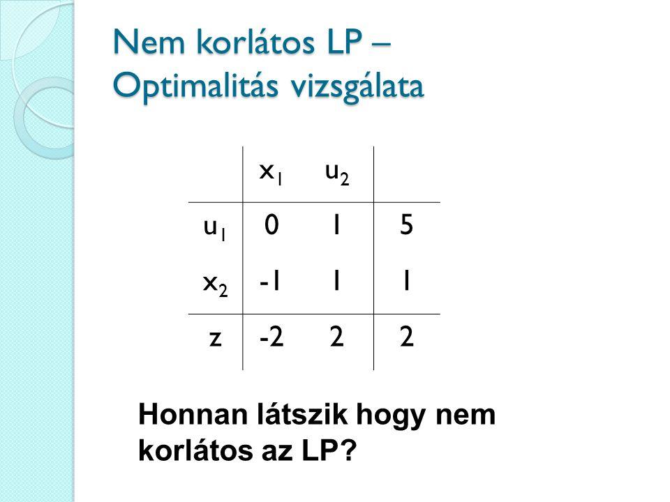 Nem korlátos LP – Optimalitás vizsgálata x1x1 u2u2 u1u1 015 x2x2 11 z-222 Honnan látszik hogy nem korlátos az LP?
