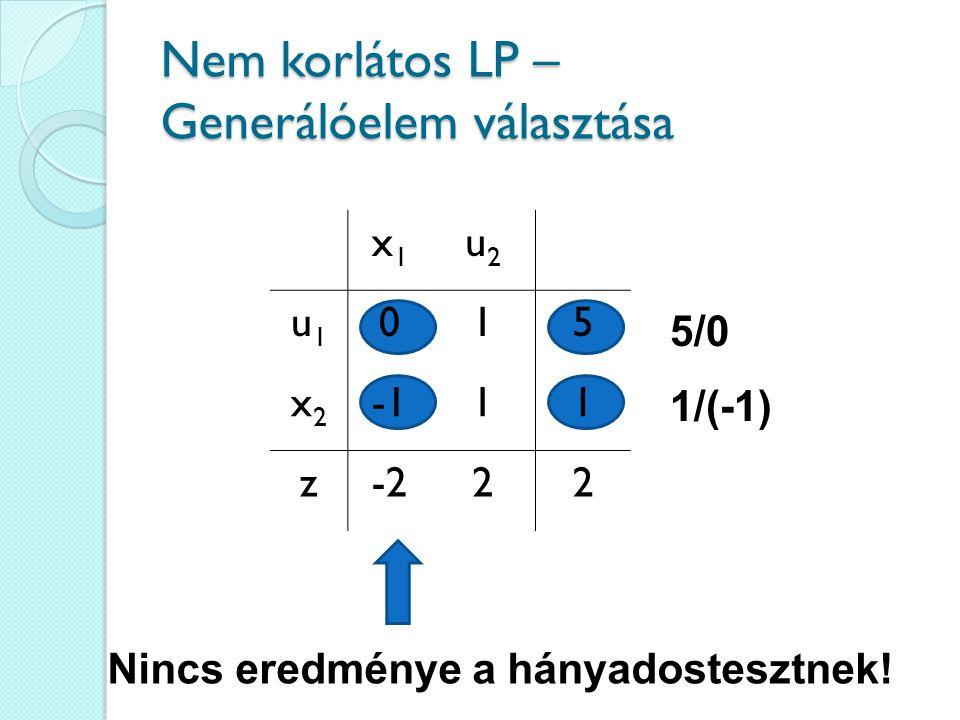 Nem korlátos LP – Generálóelem választása 5/0 1/(-1) Nincs eredménye a hányadostesztnek! x1x1 u2u2 u1u1 015 x2x2 11 z-222