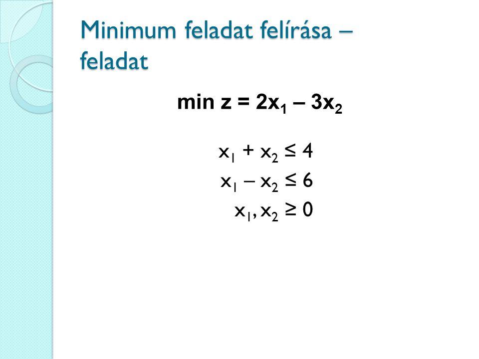 Minimum feladat felírása – feladat x 1 + x 2 ≤ 4 x 1 – x 2 ≤ 6 x 1, x 2 ≥ 0 min z = 2x 1 – 3x 2
