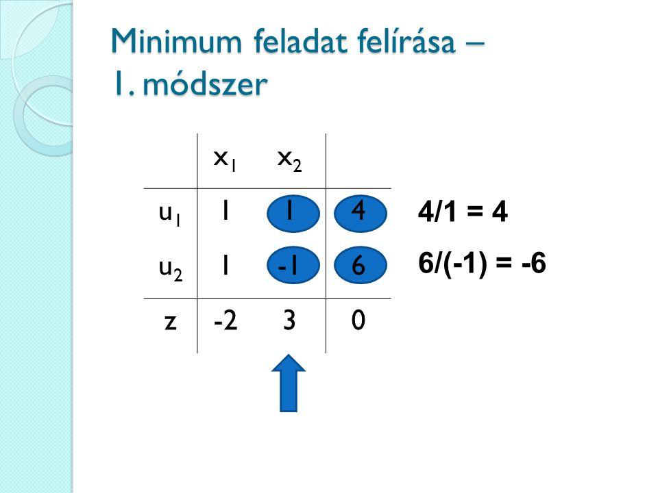 Minimum feladat felírása – 1. módszer 4/1 = 4 6/(-1) = -6 x1x1 x2x2 u1u1 114 u2u2 16 z-230