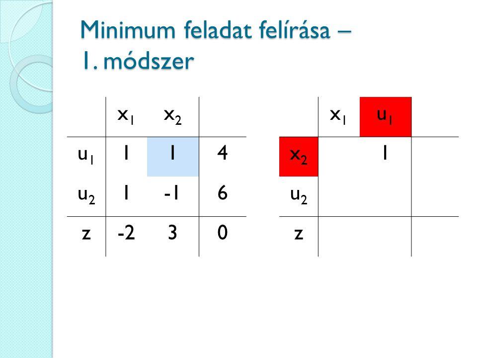 x1x1 x2x2 u1u1 114 u2u2 16 z-230 Minimum feladat felírása – 1. módszer x1x1 u1u1 x2x2 1 u2u2 z