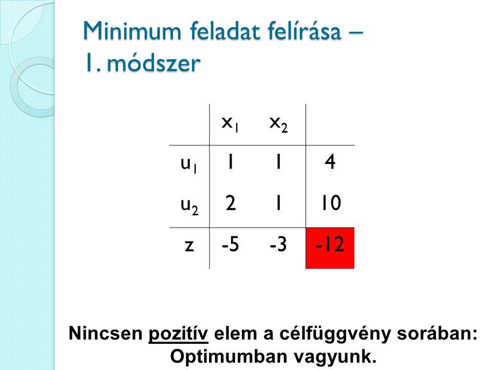 Minimum feladat felírása – 1. módszer x1x1 x2x2 u1u1 114 u2u2 2110 z-5-3-12 Nincsen pozitív elem a célfüggvény sorában: Optimumban vagyunk.