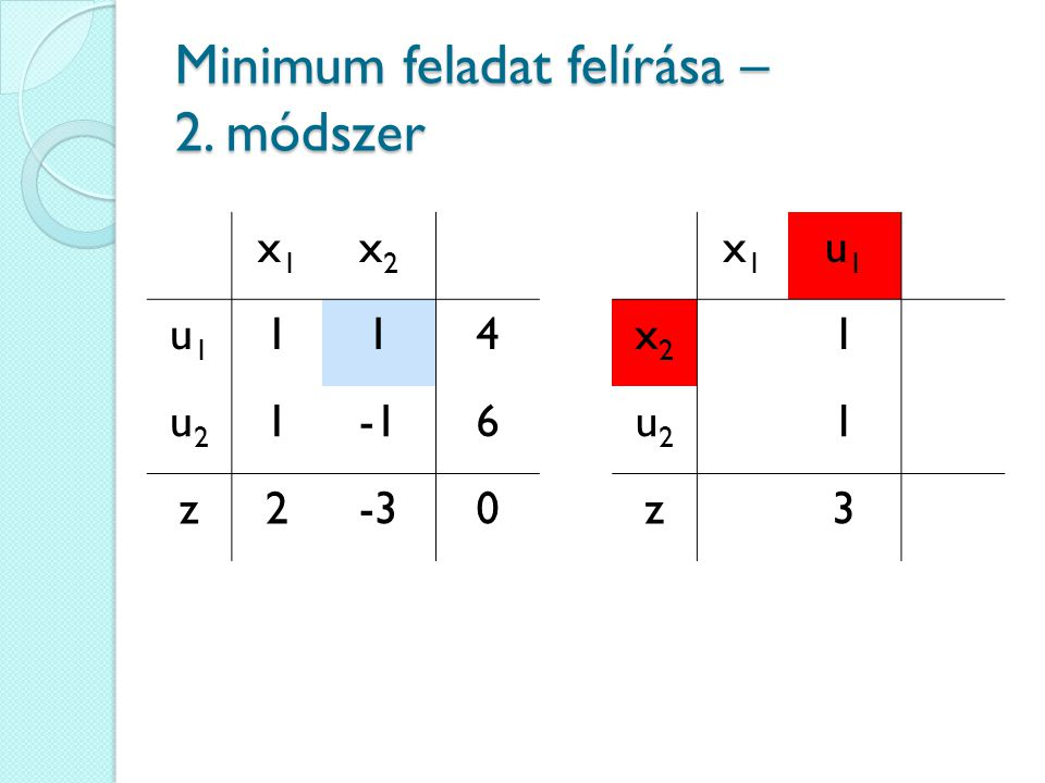 x1x1 x2x2 u1u1 114 u2u2 16 z2-30 Minimum feladat felírása – 2. módszer x1x1 u1u1 x2x2 1 u2u2 1 z3