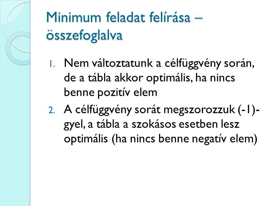 Minimum feladat felírása – összefoglalva 1. Nem változtatunk a célfüggvény során, de a tábla akkor optimális, ha nincs benne pozitív elem 2. A célfügg