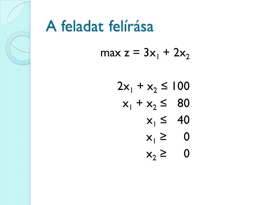 A feladat felírása max z = 3x 1 + 2x 2 2x 1 + x 2 ≤ 100 x 1 + x 2 ≤ 80 x 1 ≤ 40 x 1 ≥ 0 x 2 ≥ 0