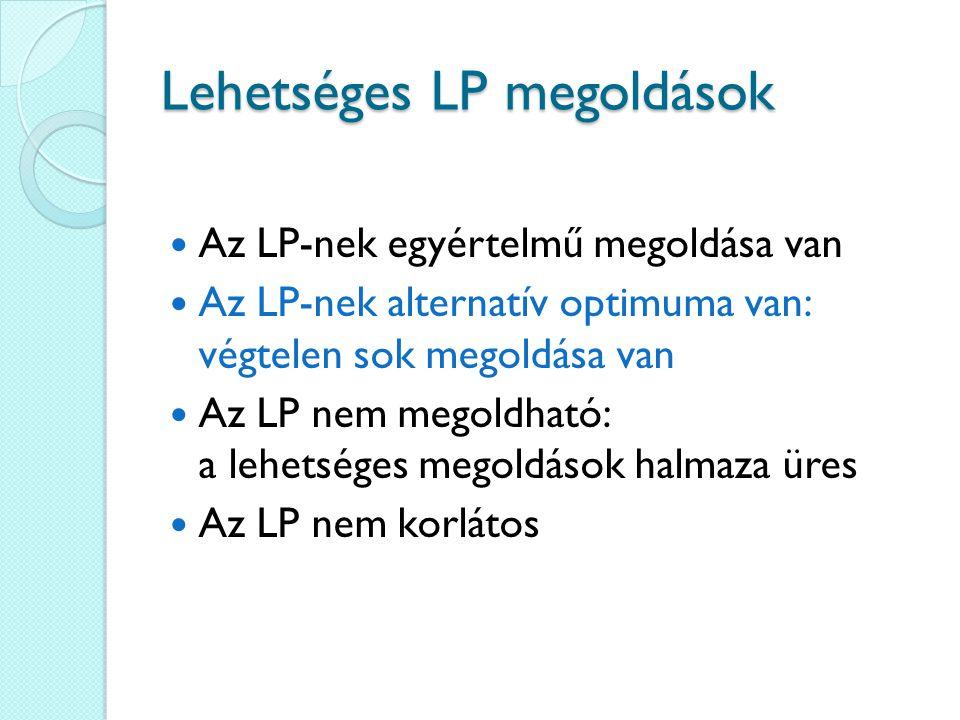 Lehetséges LP megoldások Az LP-nek egyértelmű megoldása van Az LP-nek alternatív optimuma van: végtelen sok megoldása van Az LP nem megoldható: a lehetséges megoldások halmaza üres Az LP nem korlátos