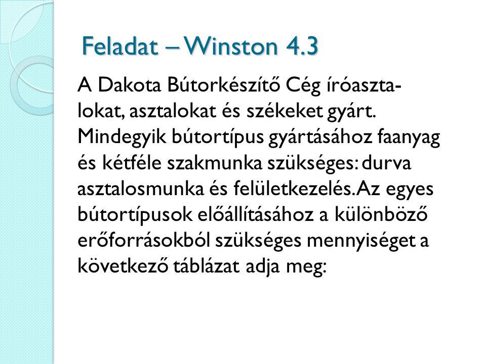 Feladat – Winston 4.3 A Dakota Bútorkészítő Cég íróaszta- lokat, asztalokat és székeket gyárt. Mindegyik bútortípus gyártásához faanyag és kétféle sza