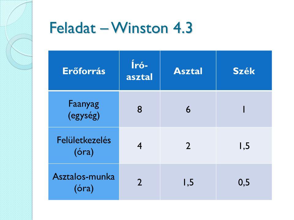 Erőforrás Író- asztal AsztalSzék Faanyag (egység) 861 Felületkezelés (óra) 421,5 Asztalos-munka (óra) 21,50,5 Feladat – Winston 4.3