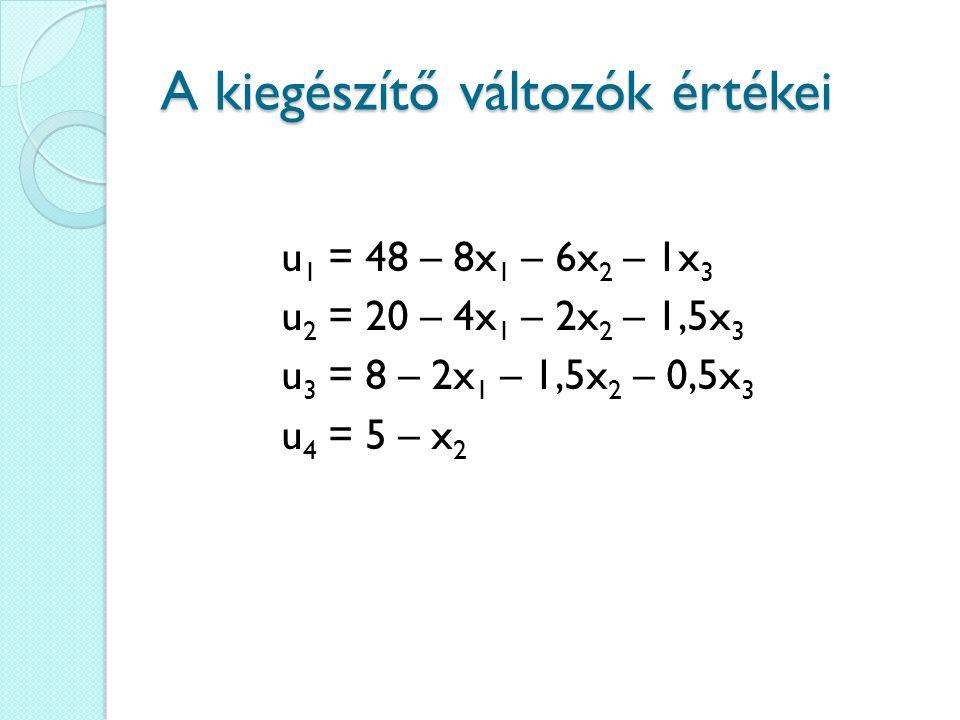 A kiegészítő változók értékei u 1 = 48 – 8x 1 – 6x 2 – 1x 3 u 2 = 20 – 4x 1 – 2x 2 – 1,5x 3 u 3 = 8 – 2x 1 – 1,5x 2 – 0,5x 3 u 4 = 5 – x 2