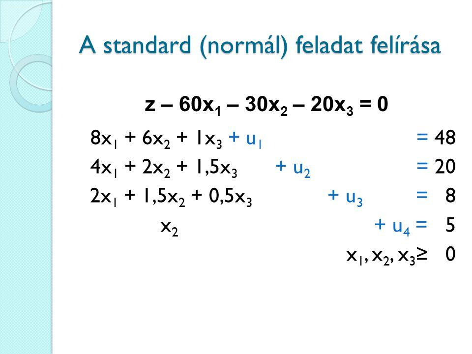 8x 1 + 6x 2 + 1x 3 + u 1 = 48 4x 1 + 2x 2 + 1,5x 3 + u 2 = 20 2x 1 + 1,5x 2 + 0,5x 3 + u 3 = 8 x 2 + u 4 = 5 x 1, x 2, x 3 ≥ 0 z – 60x 1 – 30x 2 – 20x 3 = 0 A standard (normál) feladat felírása